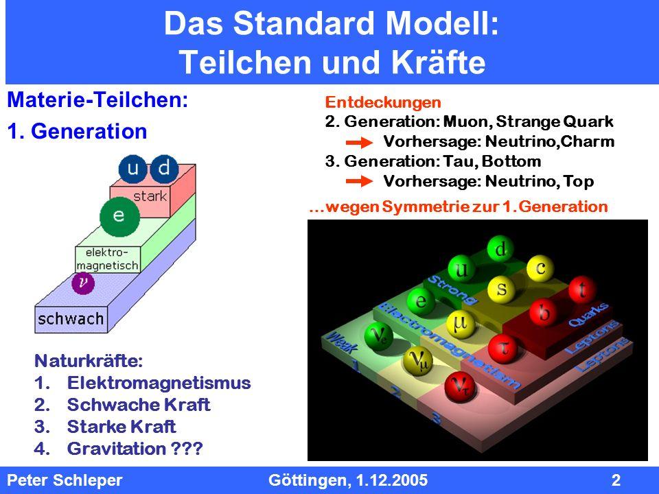 InhInh Peter Schleper Göttingen, 1.12.2005 2 Das Standard Modell: Teilchen und Kräfte Materie-Teilchen: 1. Generation Entdeckungen 2. Generation: Muon