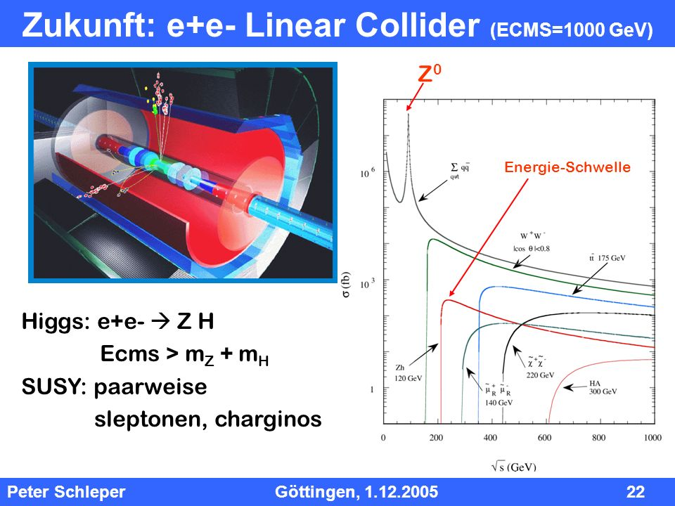 InhInh Peter Schleper Göttingen, 1.12.2005 22 Zukunft: e+e- Linear Collider (ECMS=1000 GeV) Z0Z0 Energie-Schwelle Higgs: e+e- Z H Ecms > m Z + m H SUS