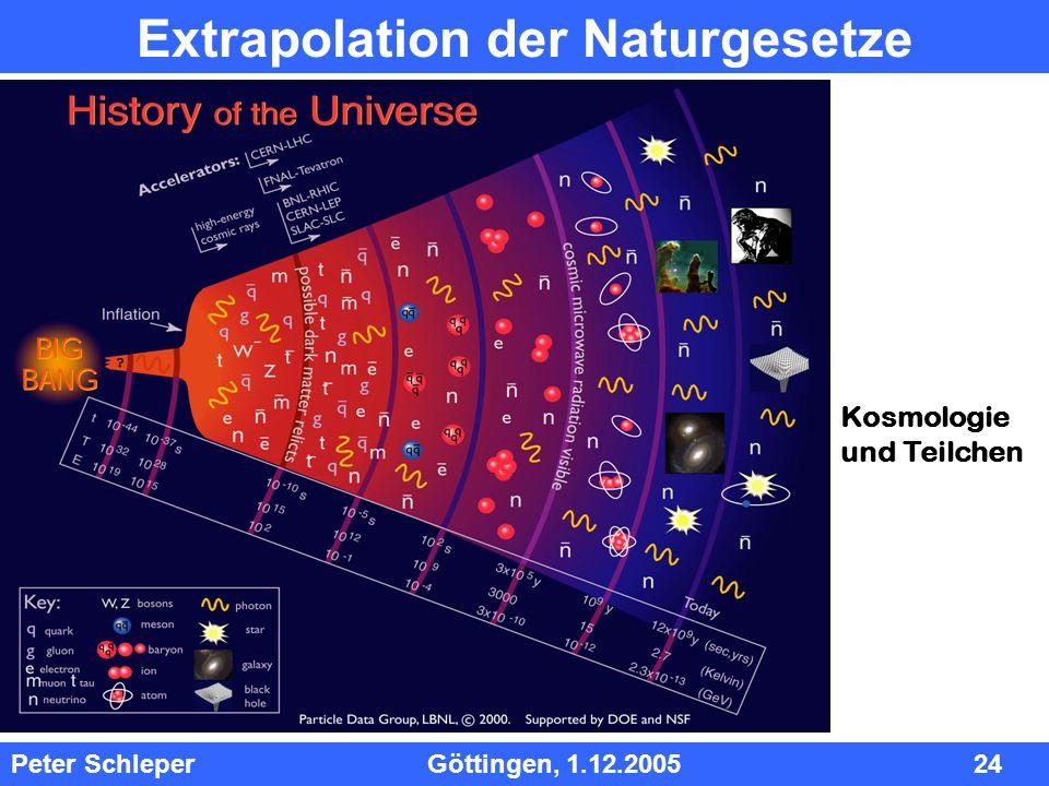 InhInh Peter Schleper Göttingen, 1.12.2005 24 Extrapolation der Naturgesetze Kosmologie und Teilchen