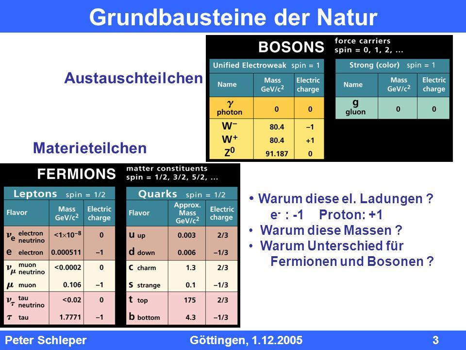 InhInh Peter Schleper Göttingen, 1.12.2005 3 Grundbausteine der Natur Warum diese el. Ladungen ? e - : -1 Proton: +1 Warum diese Massen ? Warum Unters