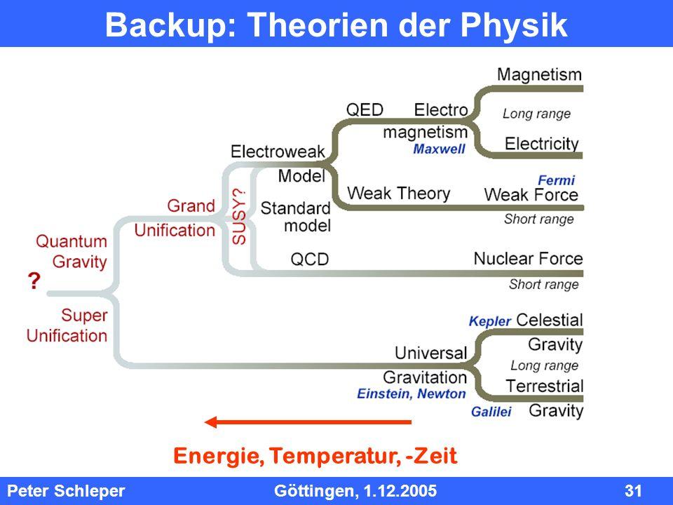 InhInh Peter Schleper Göttingen, 1.12.2005 31 Backup: Theorien der Physik Energie, Temperatur, -Zeit