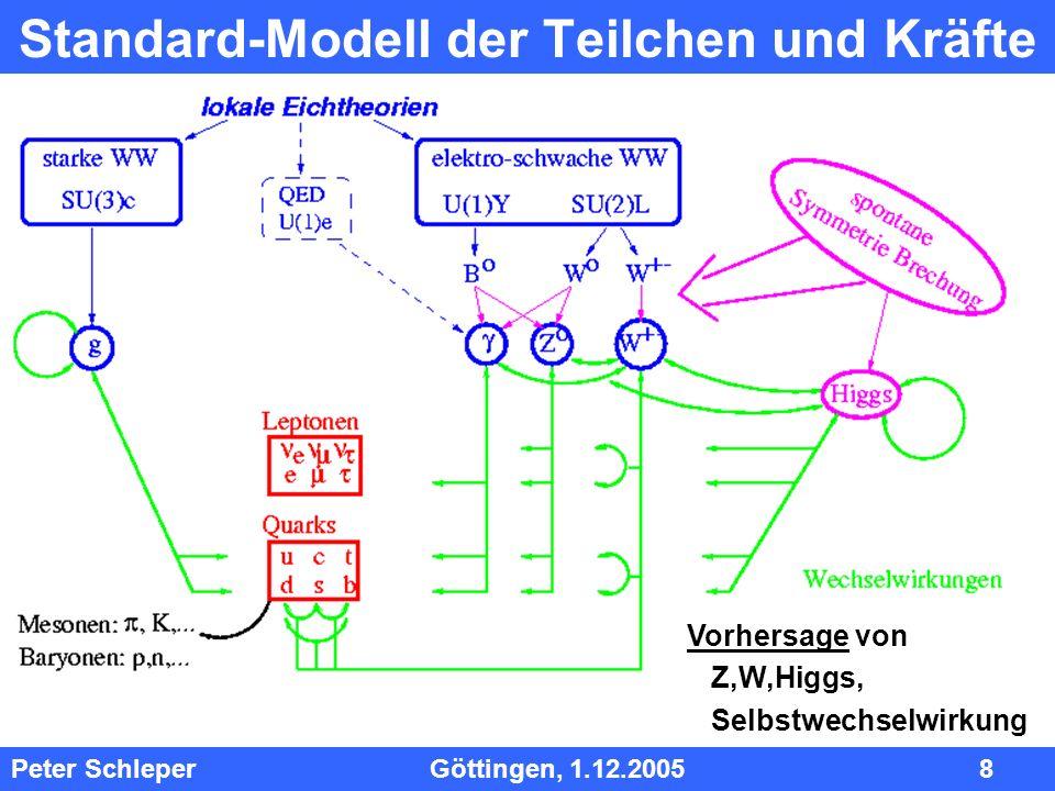 InhInh Peter Schleper Göttingen, 1.12.2005 8 Standard-Modell der Teilchen und Kräfte Vorhersage von Z,W,Higgs, Selbstwechselwirkung