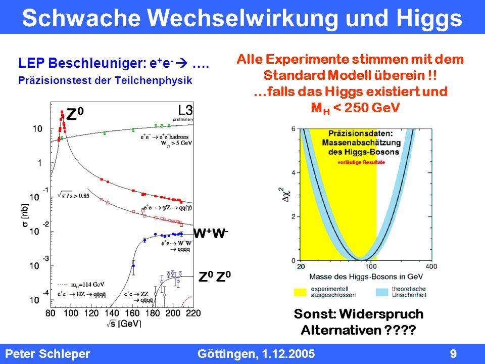 InhInh Peter Schleper Göttingen, 1.12.2005 9 Schwache Wechselwirkung und Higgs LEP Beschleuniger: e + e - …. Präzisionstest der Teilchenphysik Z0Z0 Z