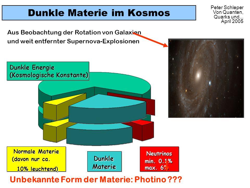 Peter Schleper Von Quanten, Quarks und... April 2005 Dunkle Materie im Kosmos Aus Beobachtung der Rotation von Galaxien und weit entfernter Supernova-