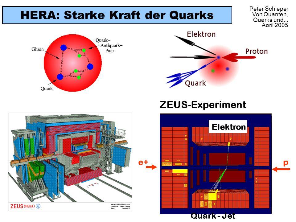 Peter Schleper Von Quanten, Quarks und... April 2005 HERA: Starke Kraft der Quarks ZEUS-Experiment Quark - Jet e+ Elektron p