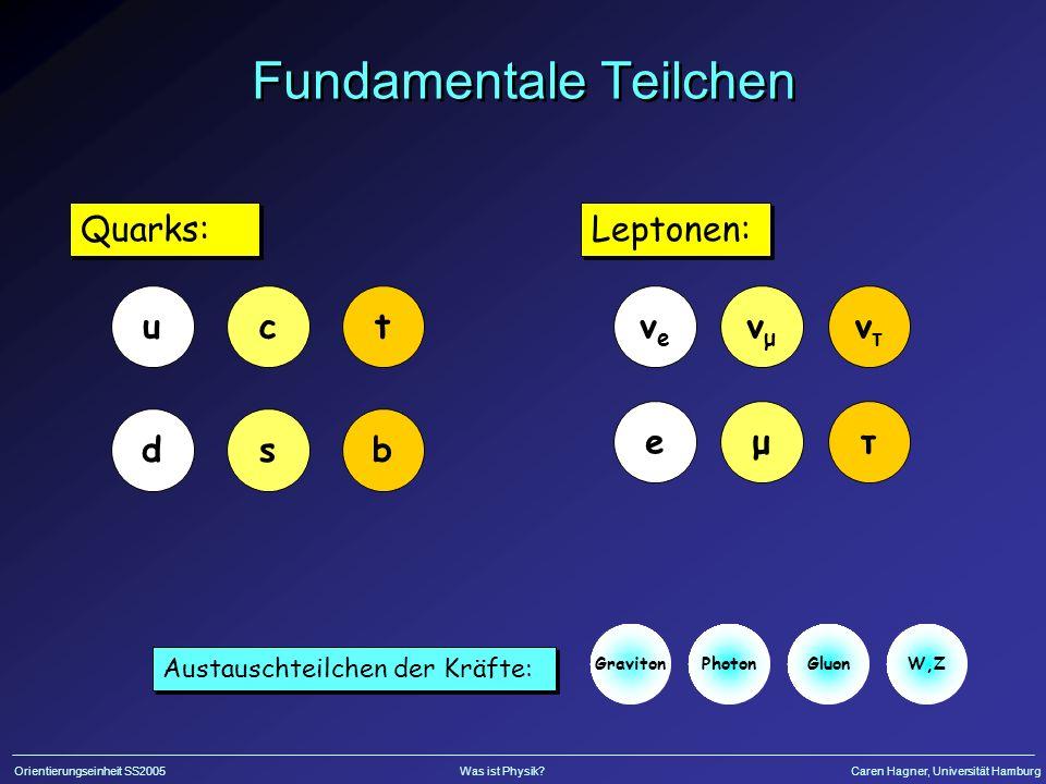 Orientierungseinheit SS2005Was ist Physik?Caren Hagner, Universität Hamburg Fundamentale Teilchen PhotonGluon Austauschteilchen der Kräfte: u d Quarks