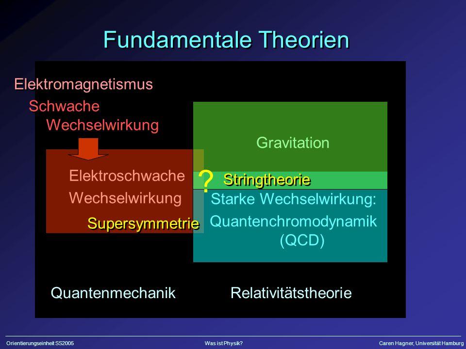 Orientierungseinheit SS2005Was ist Physik?Caren Hagner, Universität Hamburg Fundamentale Theorien Quantenmechanik Relativitätstheorie Elektroschwache Wechselwirkung Elektroschwache Wechselwirkung Starke Wechselwirkung: Quantenchromodynamik (QCD) Starke Wechselwirkung: Quantenchromodynamik (QCD) Gravitation Elektromagnetismus Schwache Wechselwirkung .