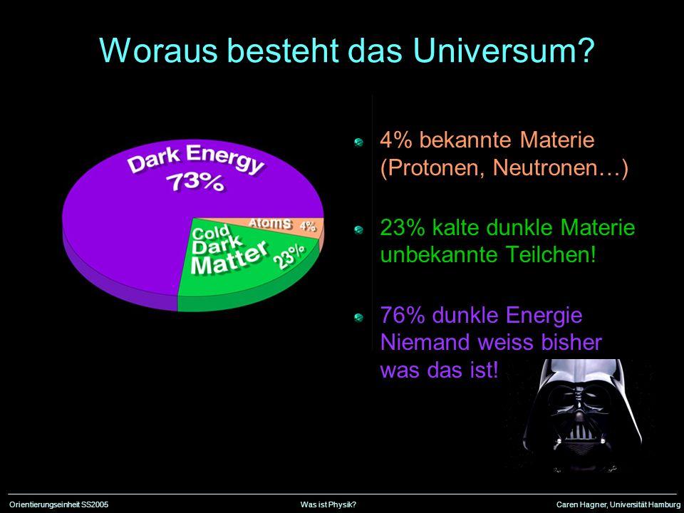 Orientierungseinheit SS2005Was ist Physik?Caren Hagner, Universität Hamburg Woraus besteht das Universum.