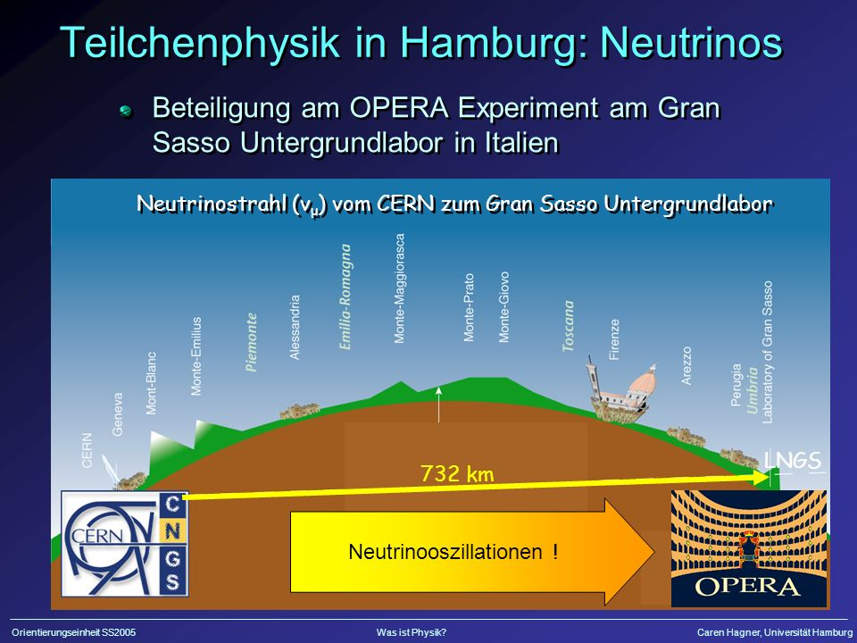 Orientierungseinheit SS2005Was ist Physik?Caren Hagner, Universität Hamburg Teilchenphysik in Hamburg: Neutrinos Beteiligung am OPERA Experiment am Gran Sasso Untergrundlabor in Italien Neutrinostrahl (v μ ) vom CERN zum Gran Sasso Untergrundlabor 732 km Neutrinooszillationen .