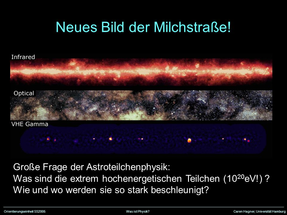 Orientierungseinheit SS2005Was ist Physik?Caren Hagner, Universität Hamburg Neues Bild der Milchstraße! Große Frage der Astroteilchenphysik: Was sind