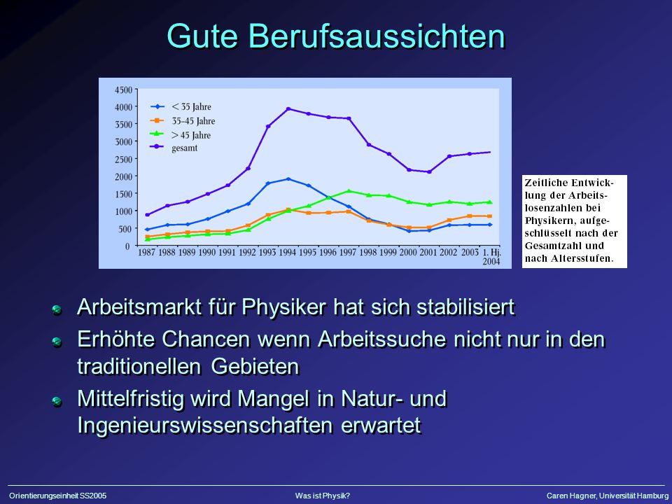 Orientierungseinheit SS2005Was ist Physik?Caren Hagner, Universität Hamburg Gute Berufsaussichten Arbeitsmarkt für Physiker hat sich stabilisiert Erhö