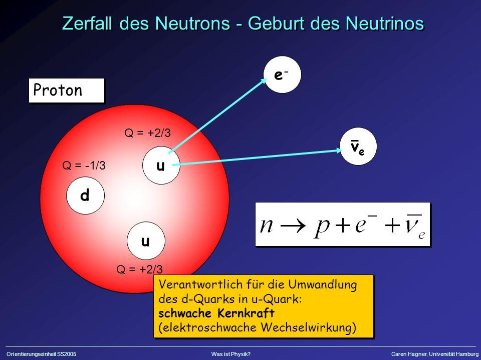 Orientierungseinheit SS2005Was ist Physik?Caren Hagner, Universität Hamburg Q=-1/3 Neutron d Proton Verantwortlich für die Umwandlung des d-Quarks in u-Quark: schwache Kernkraft (elektroschwache Wechselwirkung) Zerfall des Neutrons - Geburt des Neutrinos u e-e- veve Q = +2/3 d Q = -1/3 u Q = +2/3