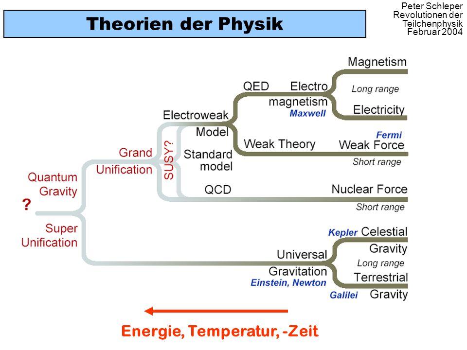 Peter Schleper Revolutionen der Teilchenphysik Februar 2004 Theorien der Physik Energie, Temperatur, -Zeit