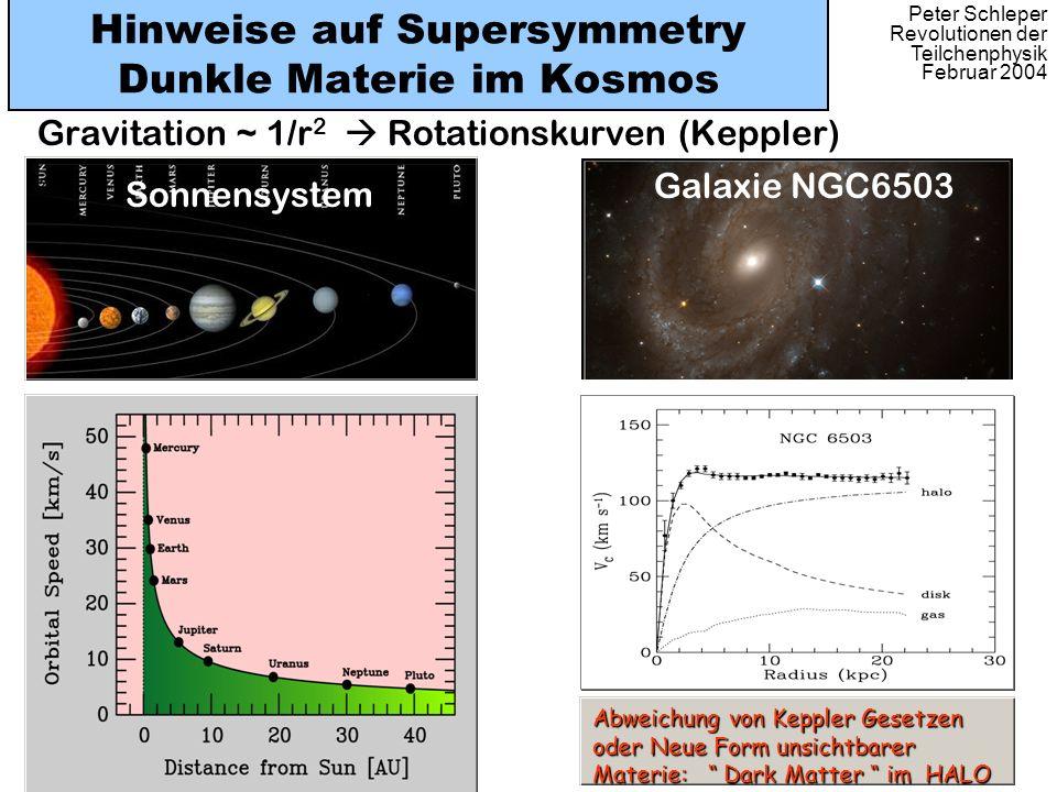 Peter Schleper Revolutionen der Teilchenphysik Februar 2004 Hinweise auf Supersymmetry Dunkle Materie im Kosmos Gravitation ~ 1/r 2 Rotationskurven (K