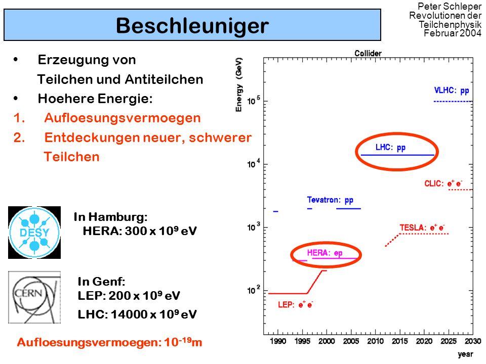 Peter Schleper Revolutionen der Teilchenphysik Februar 2004 Beschleuniger Erzeugung von Teilchen und Antiteilchen Hoehere Energie: 1. Aufloesungsvermo