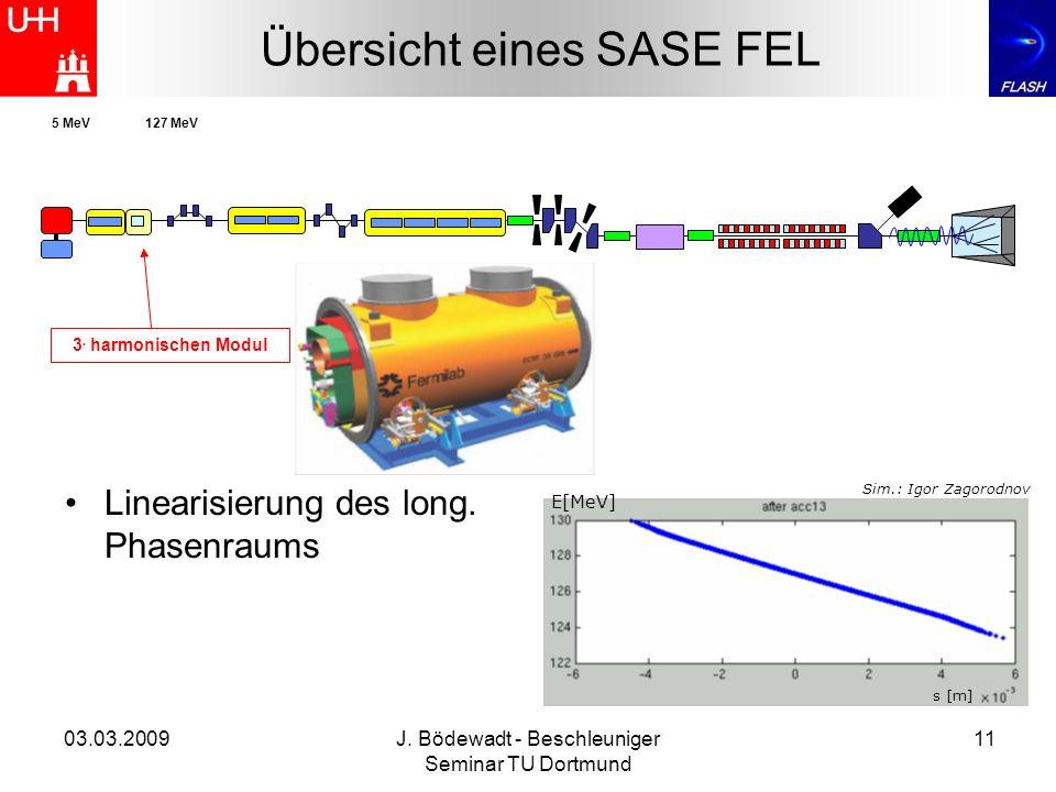 03.03.2009J. Bödewadt - Beschleuniger Seminar TU Dortmund 11 Übersicht eines SASE FEL 3. harmonischen Modul 5 MeV127 MeV s [m] E[MeV] Linearisierung d