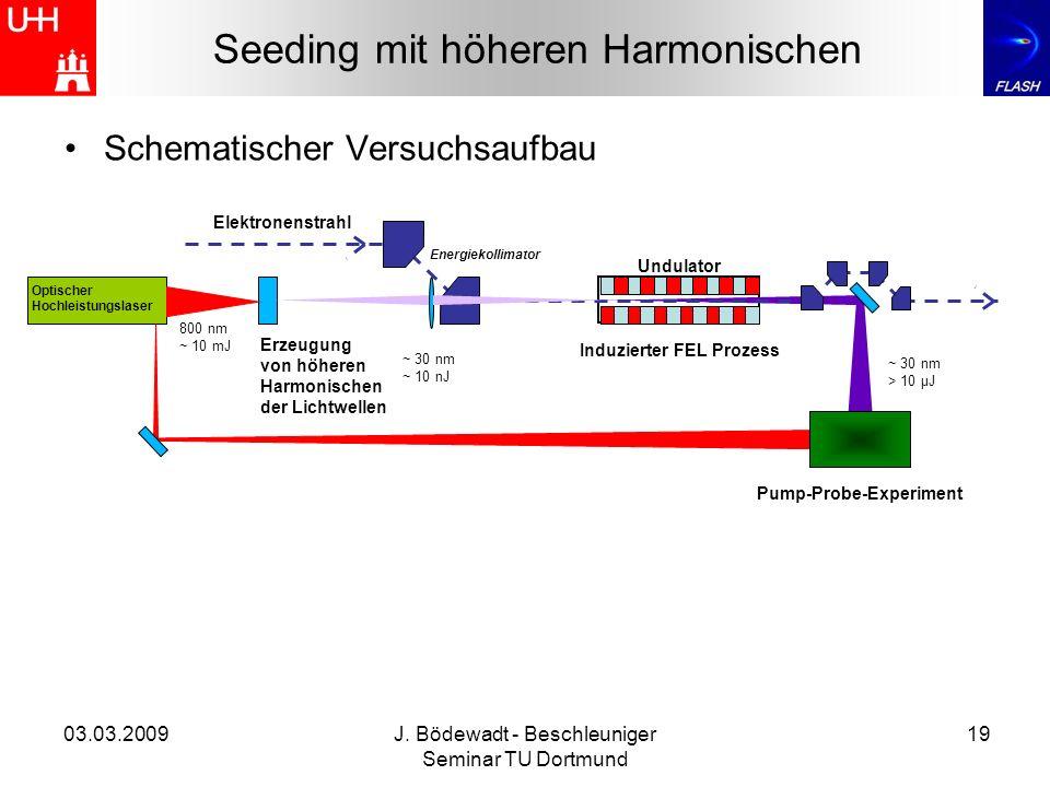 03.03.2009J. Bödewadt - Beschleuniger Seminar TU Dortmund 19 Seeding mit höheren Harmonischen Schematischer Versuchsaufbau Elektronenstrahl Optischer