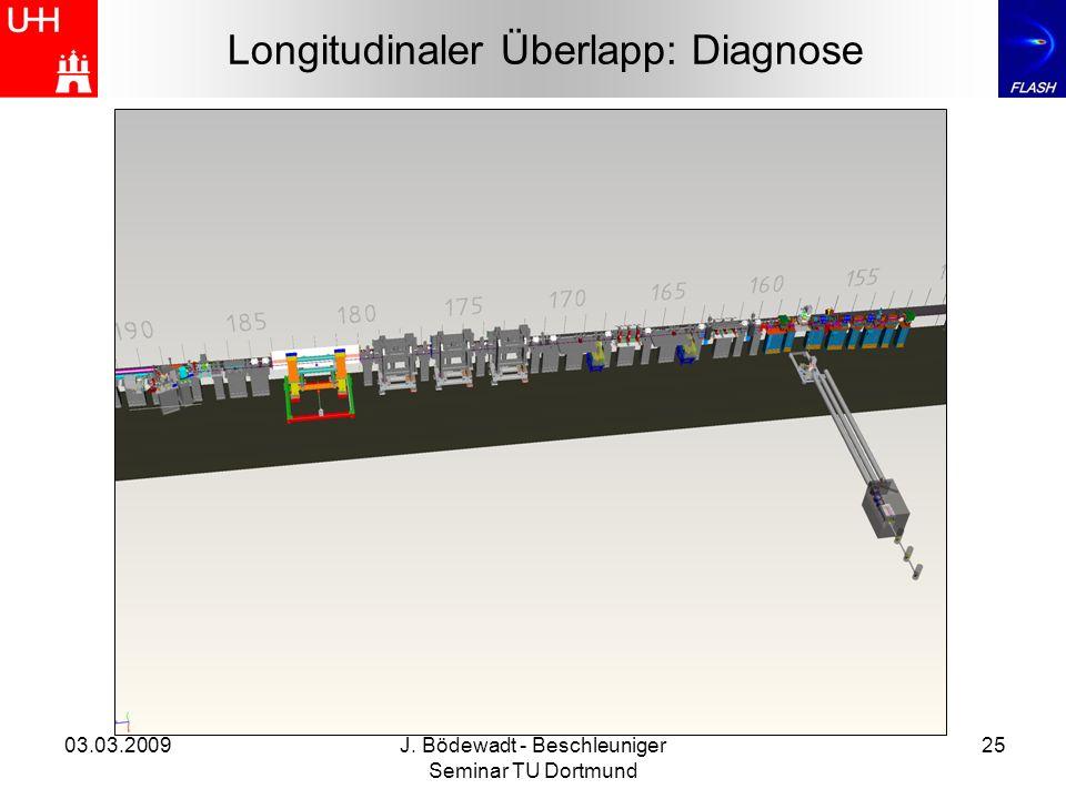 03.03.2009J. Bödewadt - Beschleuniger Seminar TU Dortmund 25 Longitudinaler Überlapp: Diagnose