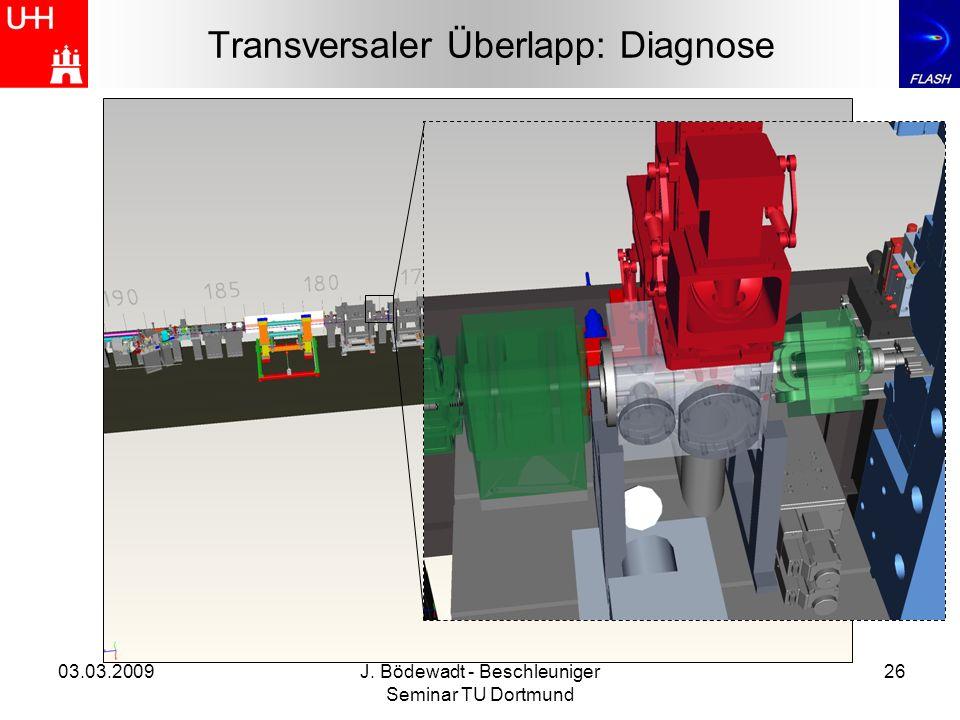 03.03.2009J. Bödewadt - Beschleuniger Seminar TU Dortmund 26 Transversaler Überlapp: Diagnose