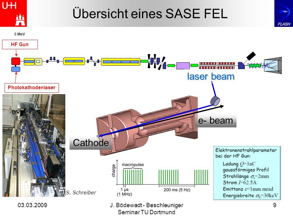 03.03.2009J. Bödewadt - Beschleuniger Seminar TU Dortmund 9 Übersicht eines SASE FEL HF Gun 5 MeV Photokathodenlaser laser beam e- beam Cathode S. Sch