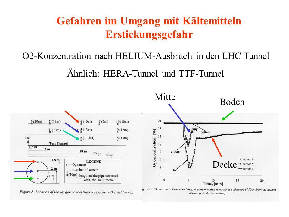 O2-Konzentration nach HELIUM-Ausbruch in den LHC Tunnel Ähnlich: HERA-Tunnel und TTF-Tunnel Boden Decke Mitte Gefahren im Umgang mit Kältemitteln Erst