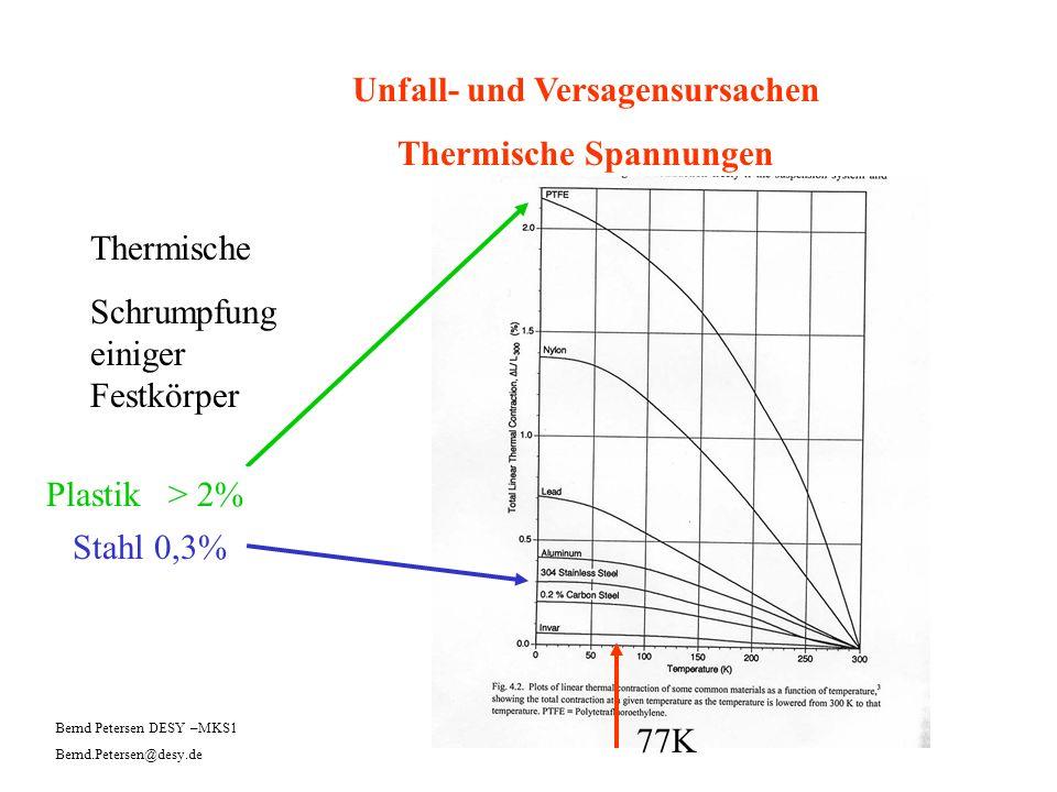 Unfall- und Versagensursachen Thermische Spannungen Thermische Schrumpfung einiger Festkörper 77K Stahl 0,3% Plastik > 2% Bernd Petersen DESY –MKS1 Be