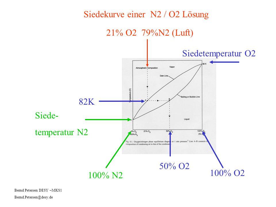 82K 21% O2 79%N2 (Luft) 50% O2 Siedekurve einer N2 / O2 Lösung 100% N2 100% O2 Siedetemperatur O2 Siede- temperatur N2 Bernd Petersen DESY –MKS1 Bernd