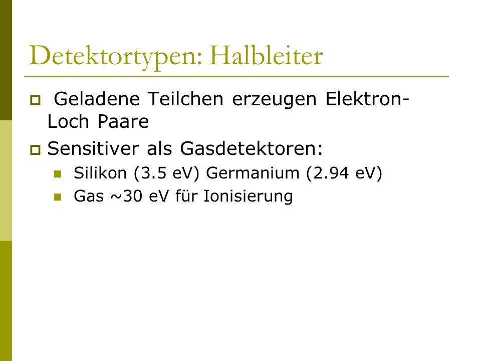 Detektortypen: Halbleiter Geladene Teilchen erzeugen Elektron- Loch Paare Sensitiver als Gasdetektoren: Silikon (3.5 eV) Germanium (2.94 eV) Gas ~30 e
