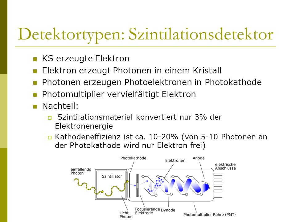 Detektortypen: Szintilationsdetektor KS erzeugte Elektron Elektron erzeugt Photonen in einem Kristall Photonen erzeugen Photoelektronen in Photokathod
