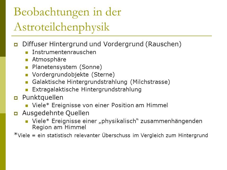 Physikalische Beobachtungsgrößen Ereignis (event) Teilchensorte (Detektorabhängig) Position am Himmel Energie Differentieller Fluss: Gesamtfluss: 1.