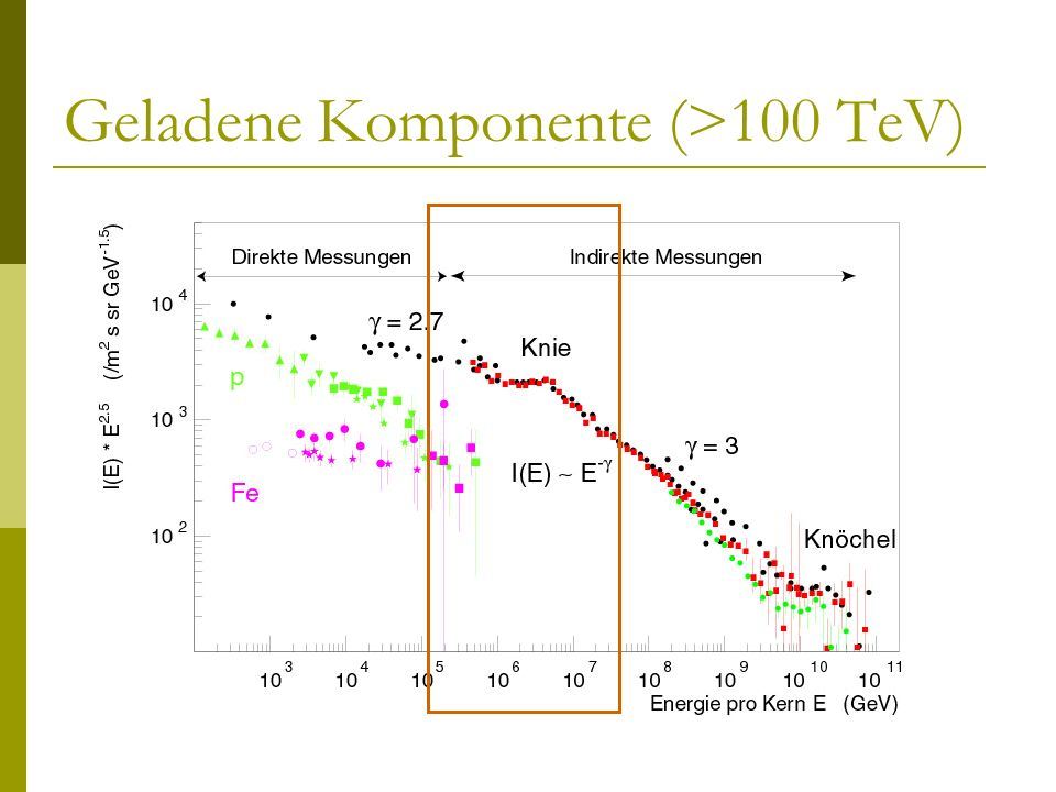Geladene Komponente (>100 TeV)