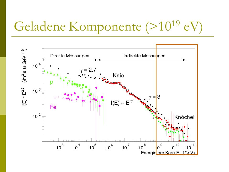 Geladene Komponente (>10 19 eV)