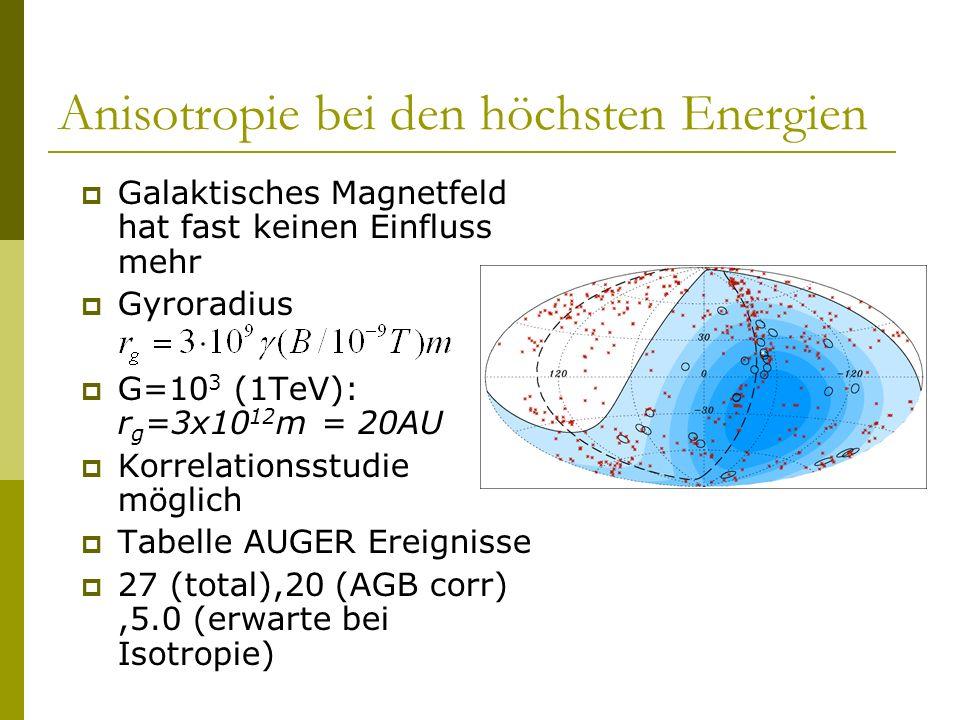 Anisotropie bei den höchsten Energien Galaktisches Magnetfeld hat fast keinen Einfluss mehr Gyroradius G=10 3 (1TeV): r g =3x10 12 m = 20AU Korrelatio