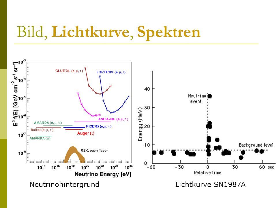 Bild, Lichtkurve, Spektren Lichtkurve SN1987ANeutrinohintergrund