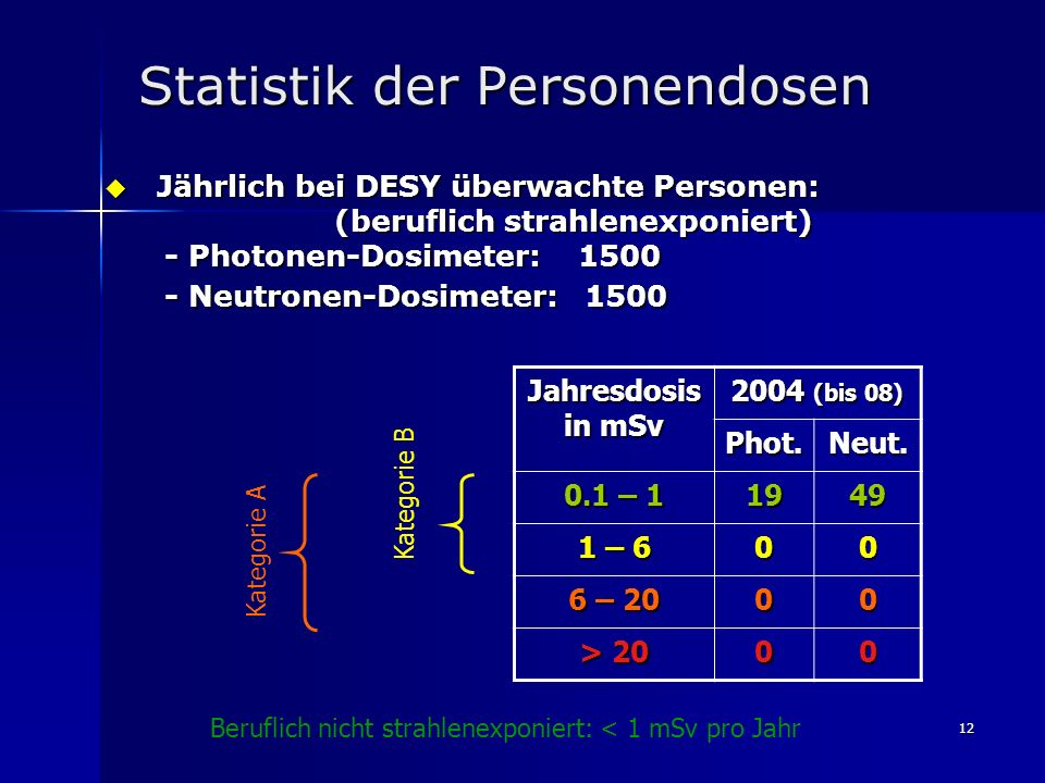 12 Statistik der Personendosen Jährlich bei DESY überwachte Personen: Jährlich bei DESY überwachte Personen: (beruflich strahlenexponiert) (beruflich