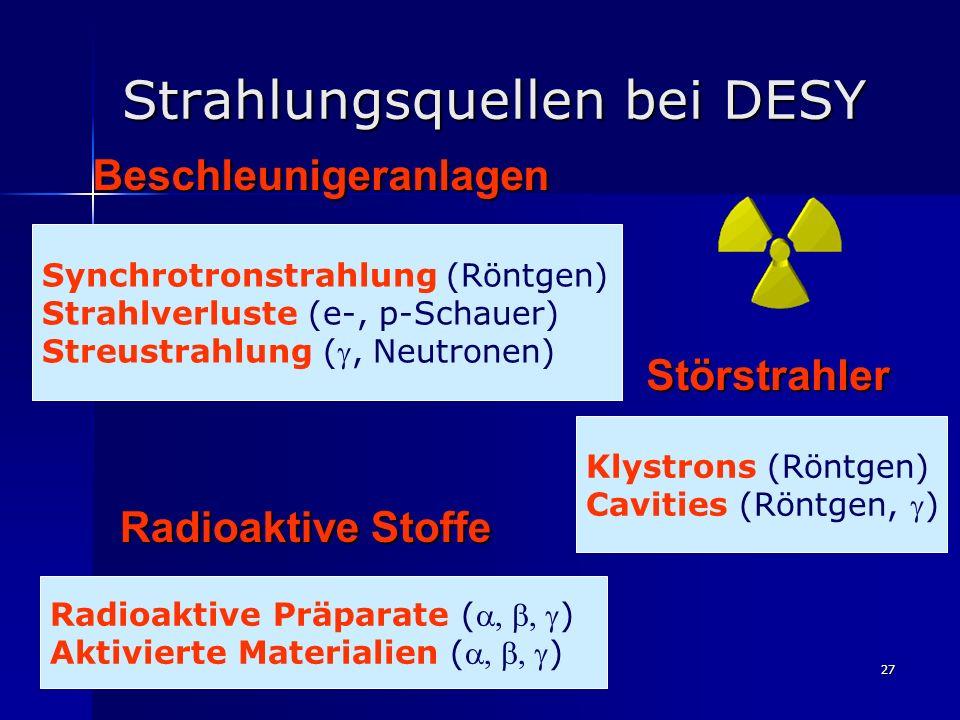 27Beschleunigeranlagen Synchrotronstrahlung (Röntgen) Strahlverluste (e-, p-Schauer) Streustrahlung (, Neutronen) Störstrahler Störstrahler Klystrons