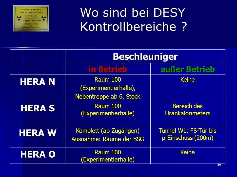 30 Wo sind bei DESY Kontrollbereiche ? Beschleuniger in Betrieb außer Betrieb HERA N Raum 100 (Experimentierhalle), Nebentreppe ab 6. Stock Keine HERA