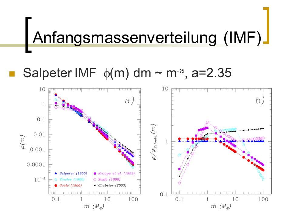 16 Anfangsmassenverteilung (IMF) Salpeter IMF (m) dm ~ m -a, a=2.35