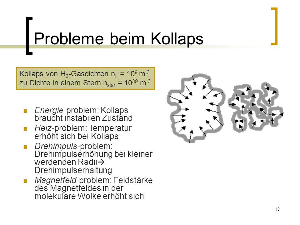 19 Probleme beim Kollaps Energie-problem: Kollaps braucht instabilen Zustand Heiz-problem: Temperatur erhöht sich bei Kollaps Drehimpuls-problem: Drehimpulserhöhung bei kleiner werdenden Radii Drehimpulserhaltung Magnetfeld-problem: Feldstärke des Magnetfeldes in der molekulare Wolke erhöht sich Kollaps von H 2 -Gasdichten n H = 10 9 m -3 zu Dichte in einem Stern n star = 10 39 m -3