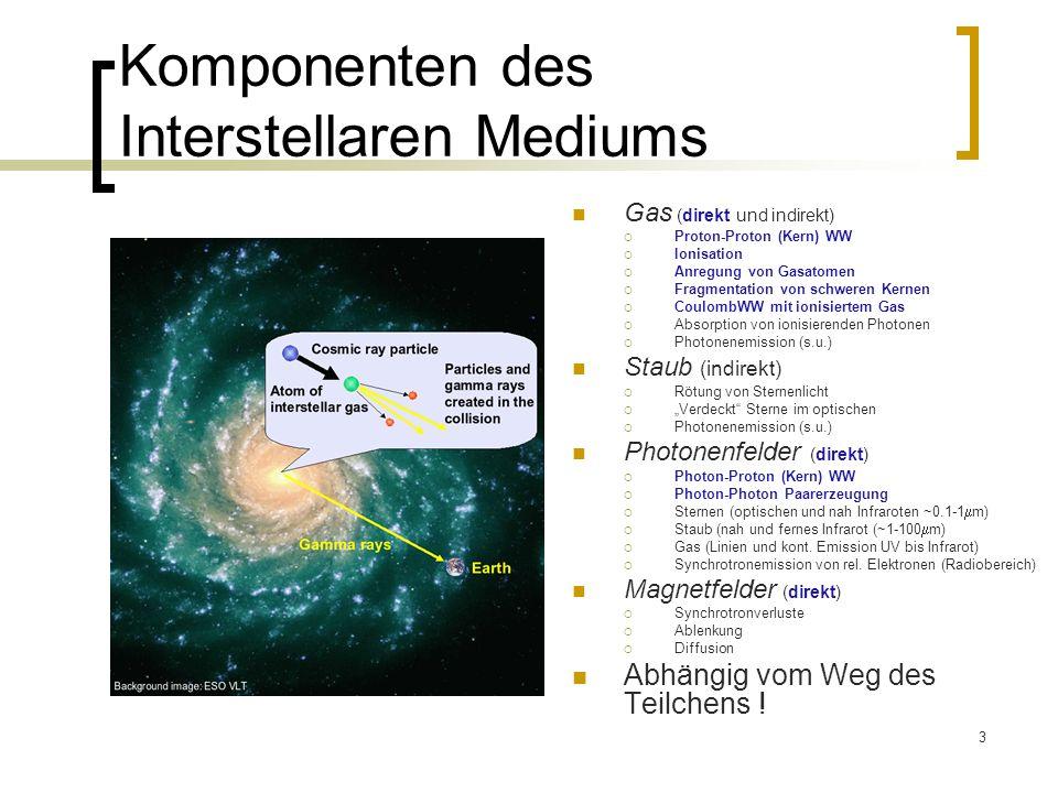 3 Komponenten des Interstellaren Mediums Gas (direkt und indirekt) Proton-Proton (Kern) WW Ionisation Anregung von Gasatomen Fragmentation von schweren Kernen CoulombWW mit ionisiertem Gas Absorption von ionisierenden Photonen Photonenemission (s.u.) Staub (indirekt) Rötung von Sternenlicht Verdeckt Sterne im optischen Photonenemission (s.u.) Photonenfelder (direkt) Photon-Proton (Kern) WW Photon-Photon Paarerzeugung Sternen (optischen und nah Infraroten ~0.1-1 m) Staub (nah und fernes Infrarot (~1-100 m) Gas (Linien und kont.