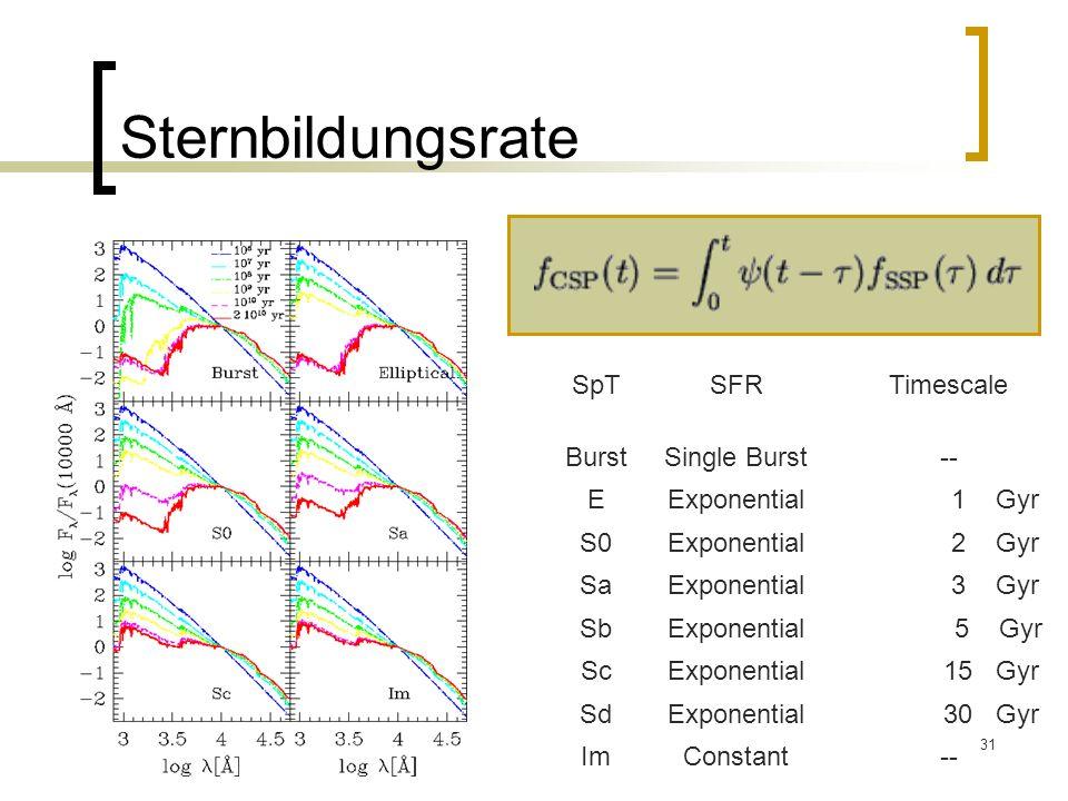 31 Sternbildungsrate SpTSFRTimescale BurstSingle Burst-- EExponential 1 Gyr S0Exponential 2 Gyr SaExponential 3 Gyr SbExponential 5 Gyr ScExponential 15 Gyr SdExponential 30 Gyr ImConstant--
