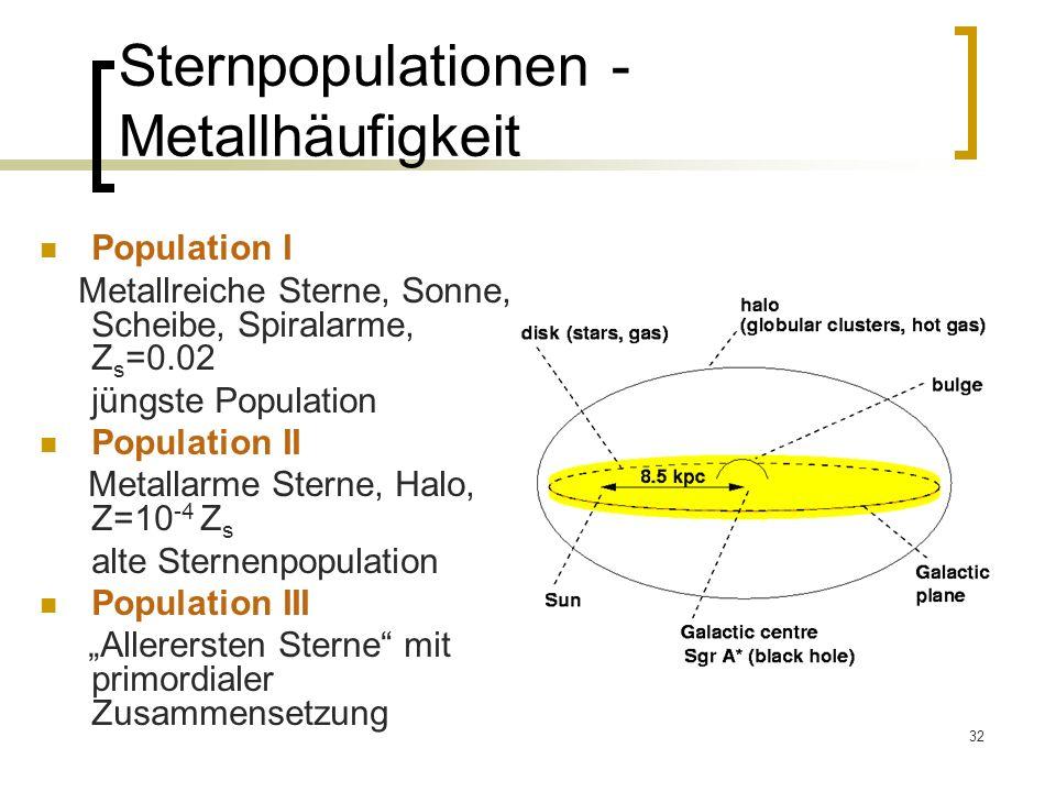 32 Sternpopulationen - Metallhäufigkeit Population I Metallreiche Sterne, Sonne, Scheibe, Spiralarme, Z s =0.02 jüngste Population Population II Metallarme Sterne, Halo, Z=10 -4 Z s alte Sternenpopulation Population III Allerersten Sterne mit primordialer Zusammensetzung