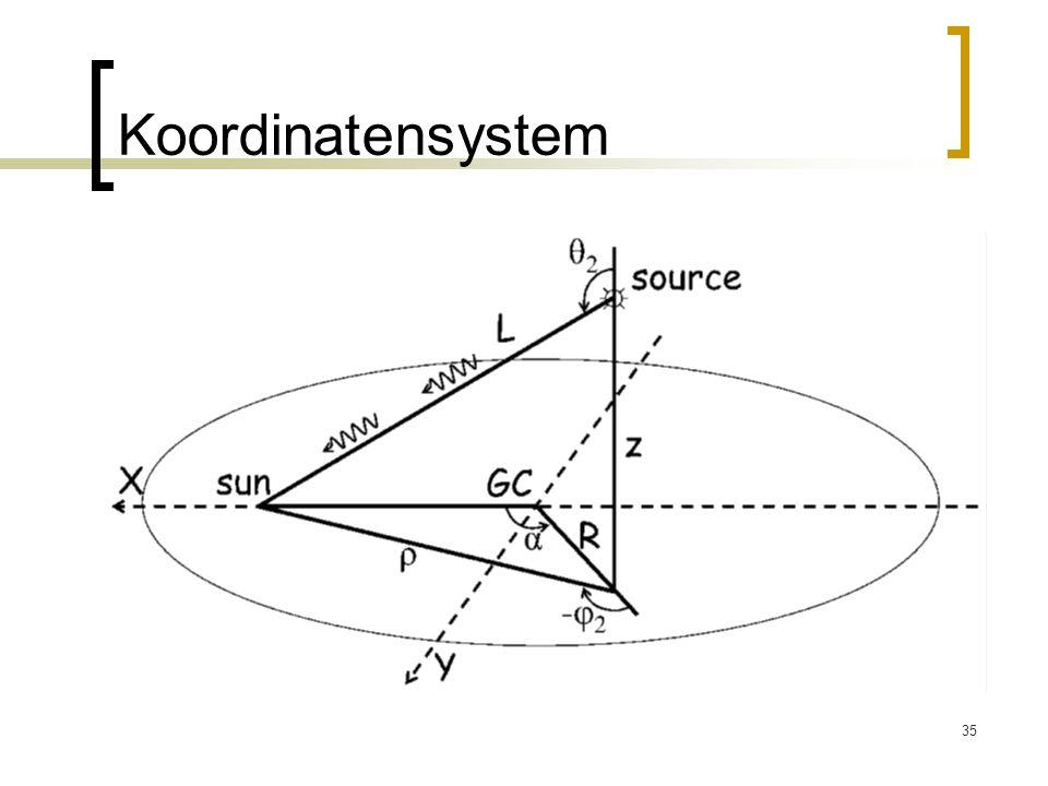 35 Koordinatensystem