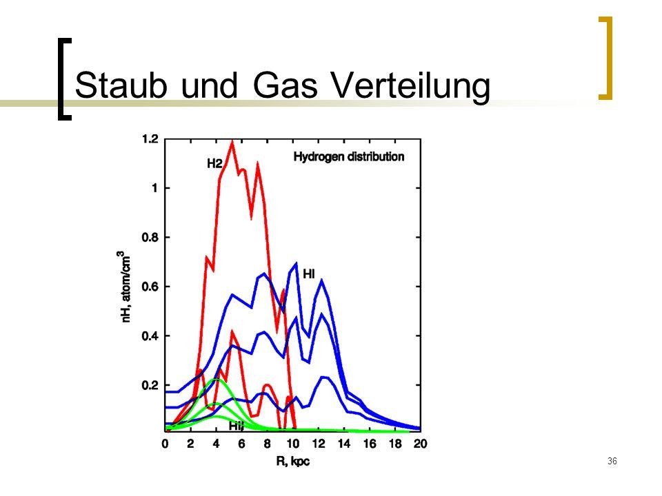 36 Staub und Gas Verteilung
