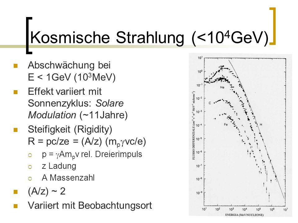 15 Kosmische Strahlung (<10 4 GeV) Abschwächung bei E < 1GeV (10 3 MeV) Effekt variiert mit Sonnenzyklus: Solare Modulation (~11Jahre) Steifigkeit (Ri