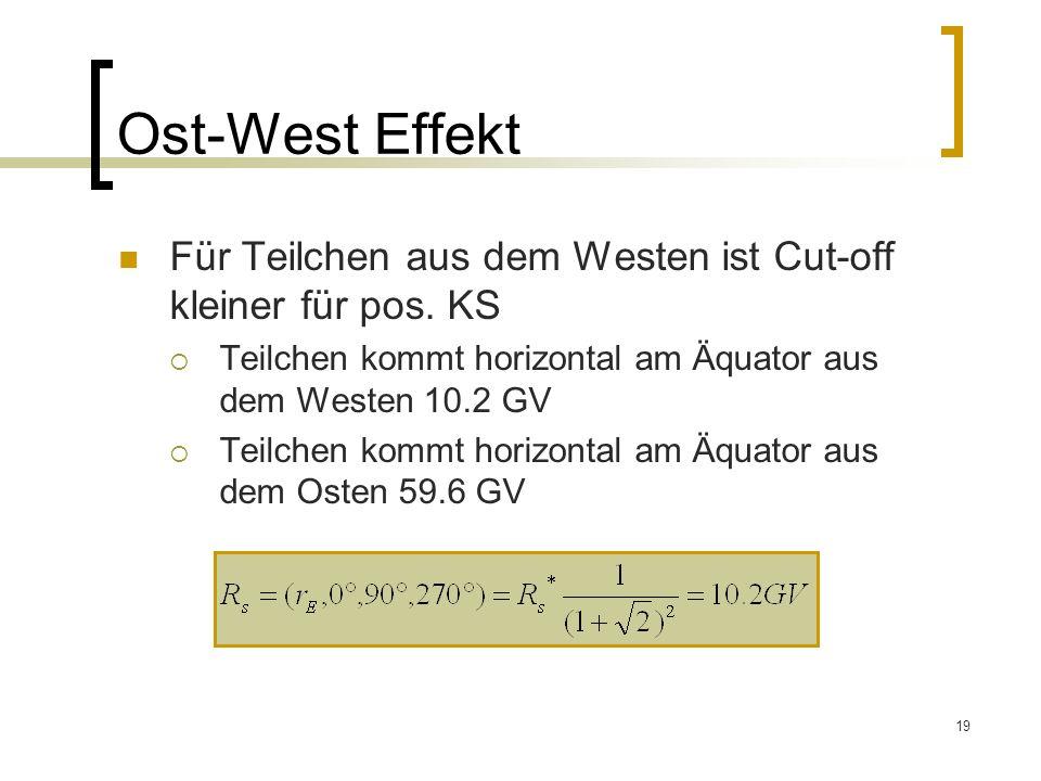 19 Ost-West Effekt Für Teilchen aus dem Westen ist Cut-off kleiner für pos. KS Teilchen kommt horizontal am Äquator aus dem Westen 10.2 GV Teilchen ko
