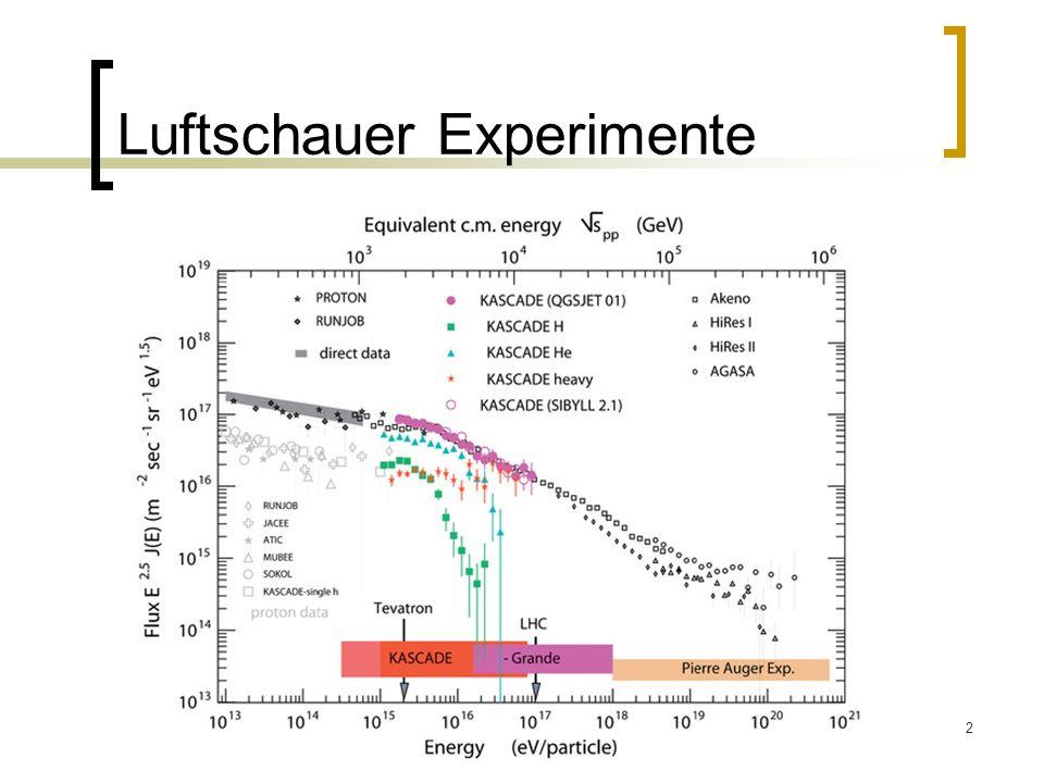 3 KASKCADE (Knie) 200m x 200m (700m x 700m) 252 + 37 Detektoren mit 13m Abstand 16 Hütten bilden einen unabhängigen Cluster Elektronikstation im Zentrum eines Clusters Zentraler Detektor in der Mitte des Feldes 10 14 -10 18 eV Streamertunnel für Myonen KArlsruhe Shower Core and Array DEtector-Grande