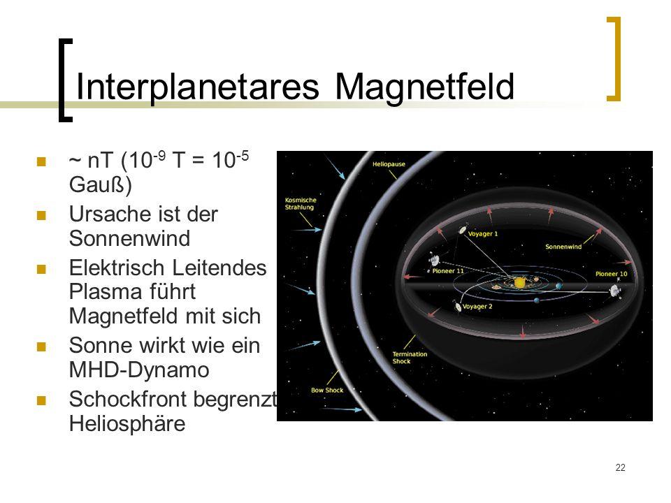 22 Interplanetares Magnetfeld ~ nT (10 -9 T = 10 -5 Gauß) Ursache ist der Sonnenwind Elektrisch Leitendes Plasma führt Magnetfeld mit sich Sonne wirkt