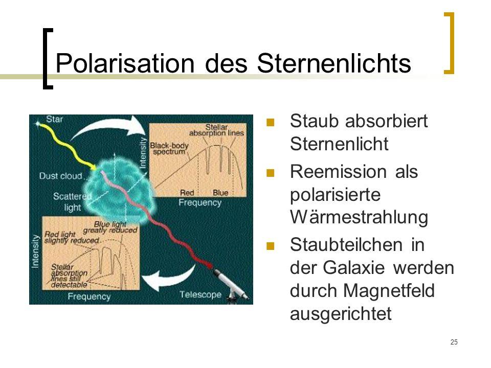 25 Polarisation des Sternenlichts Staub absorbiert Sternenlicht Reemission als polarisierte Wärmestrahlung Staubteilchen in der Galaxie werden durch M