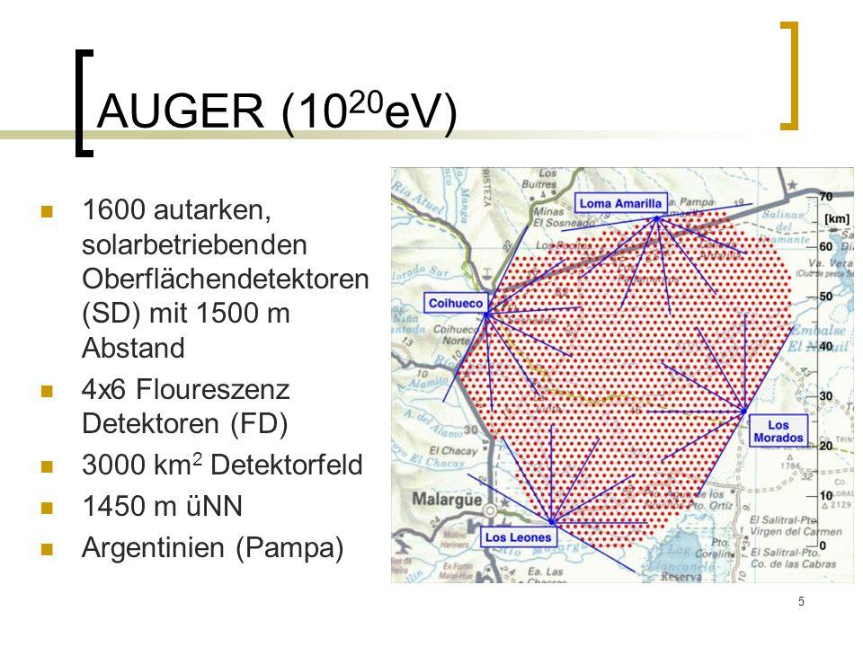 5 AUGER (10 20 eV) 1600 autarken, solarbetriebenden Oberflächendetektoren (SD) mit 1500 m Abstand 4x6 Floureszenz Detektoren (FD) 3000 km 2 Detektorfe